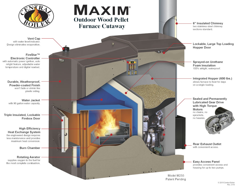 Maxim m255 bishop brothers for Whole house wood furnace